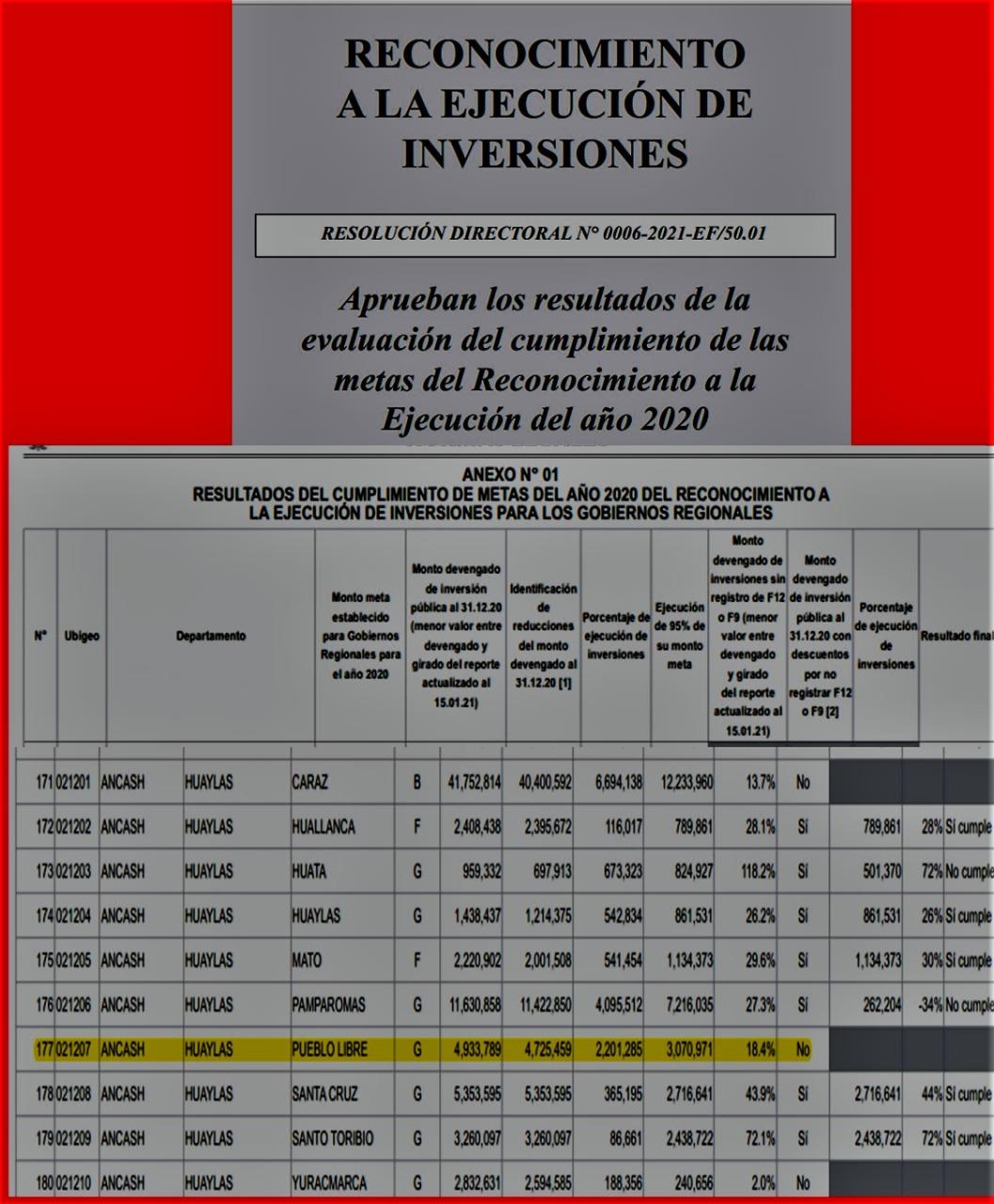 PESIMO RESULTADO DE CUMPLIMINETO DE METAS  PROVINCIA DE HUAYLAS