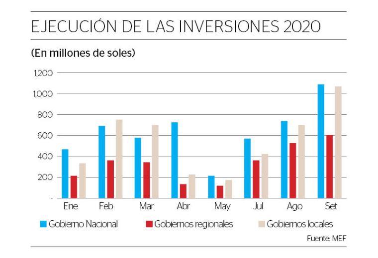 En 2020, la inversión pública se redujo en 9% respecto al total invertido en 2019